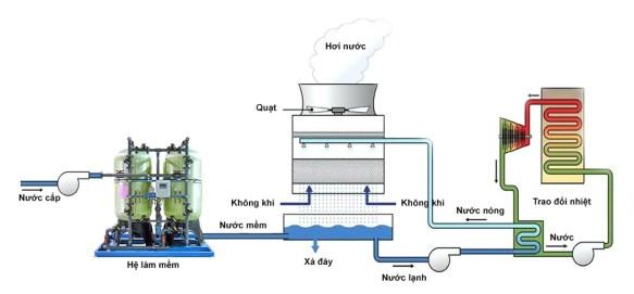 Cơ chế làm mềm nước cho Tháp giải nhiệt